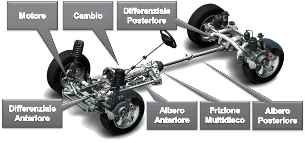 Schema del sistema AWD di BMW nelle versioni X-Drive