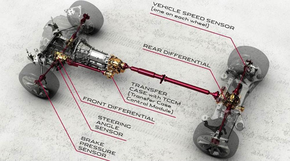 Lo schema del sistema AWD di Jaguar.