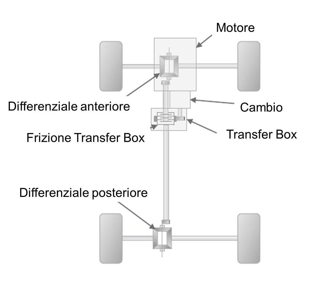 trazione-integrale-2
