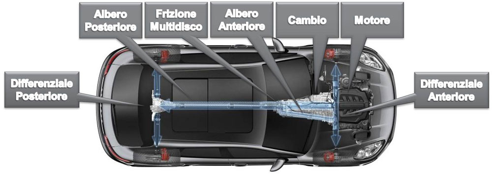 Lo schema del sistema AWD della Porsche Macan.