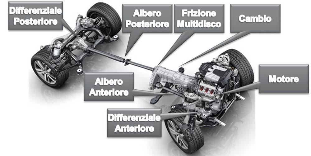 Schema del sistema AWD di Audi.