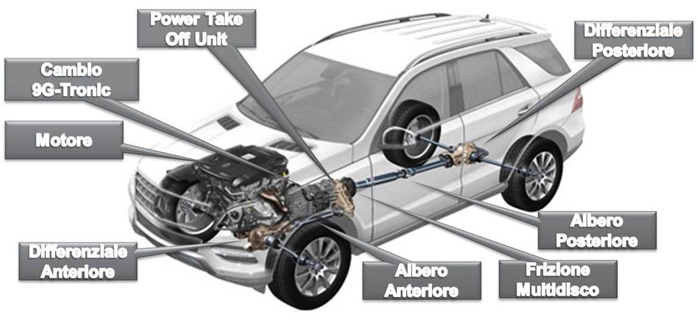 Lo schema del sistema AWD di Mercedes
